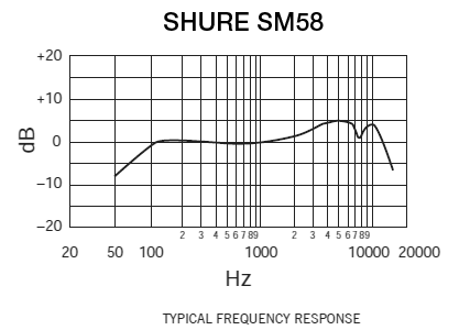 kc telephone wiring diagram with Shure Sm58 Circuit Diagram on Shure Sm58 Circuit Diagram together with How Does The Inter  Work Diagram further Varilight Telephone Socket in addition