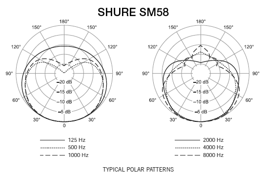 Shure Sm58 Microphone Pro Audio Superstore