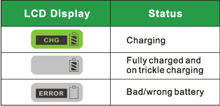 Charging indicator display status table